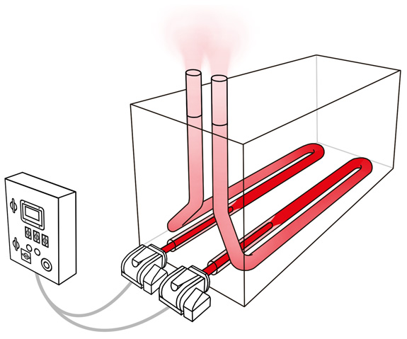 Direct fire heating