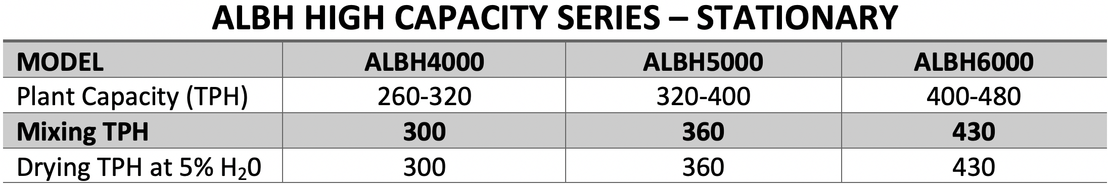 ALBHHighCapacitySeriesProductionRates.png