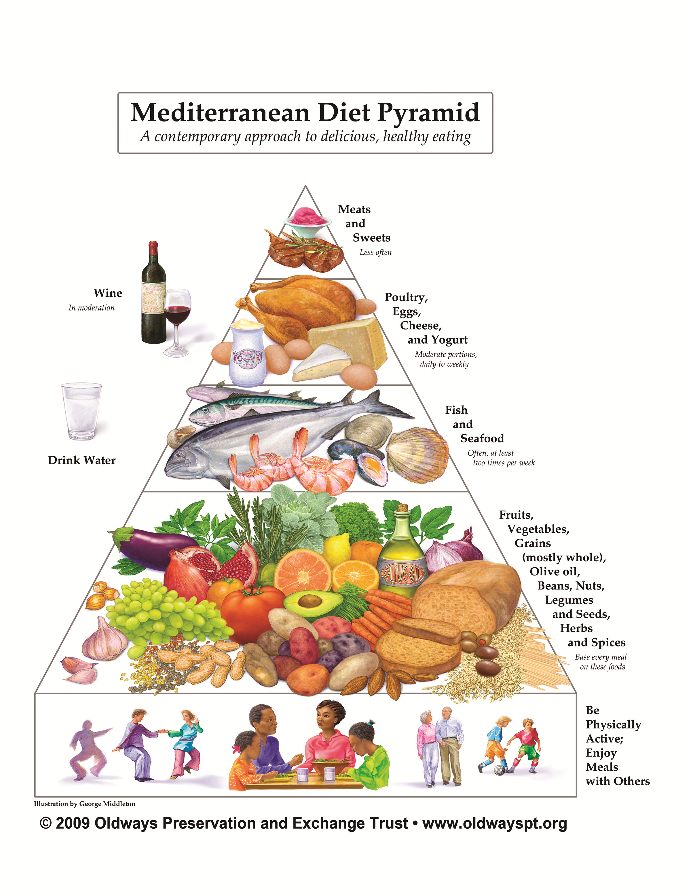 Med-Diet-Pyramid.png