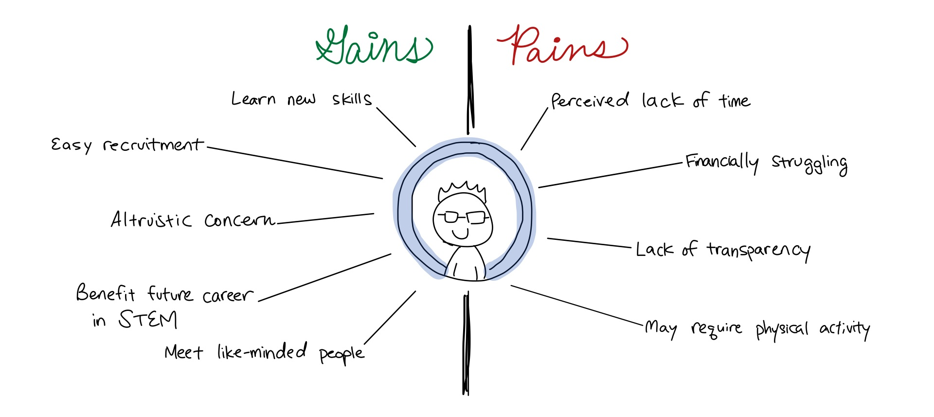 Quick empathy mapping of core user gains and pains