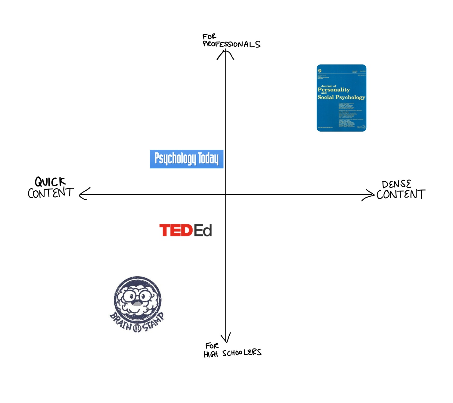 Product Positioning Matrix - While other similar options offer educational content that is (mostly) jargon-free, Brain Stamp is the only publication that offers collaboration among students.