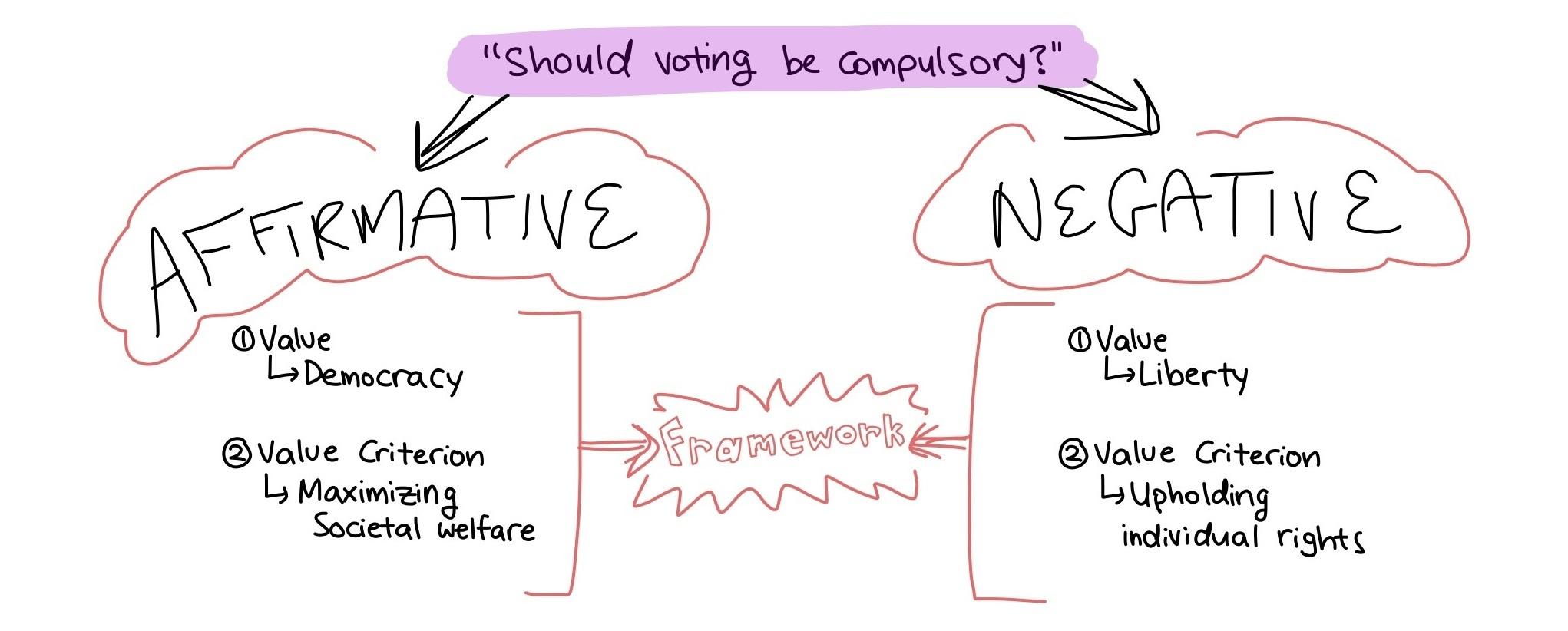 Visual explanation of LD debate framework
