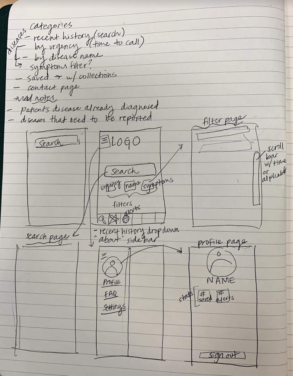 Our initial sketch wireframes