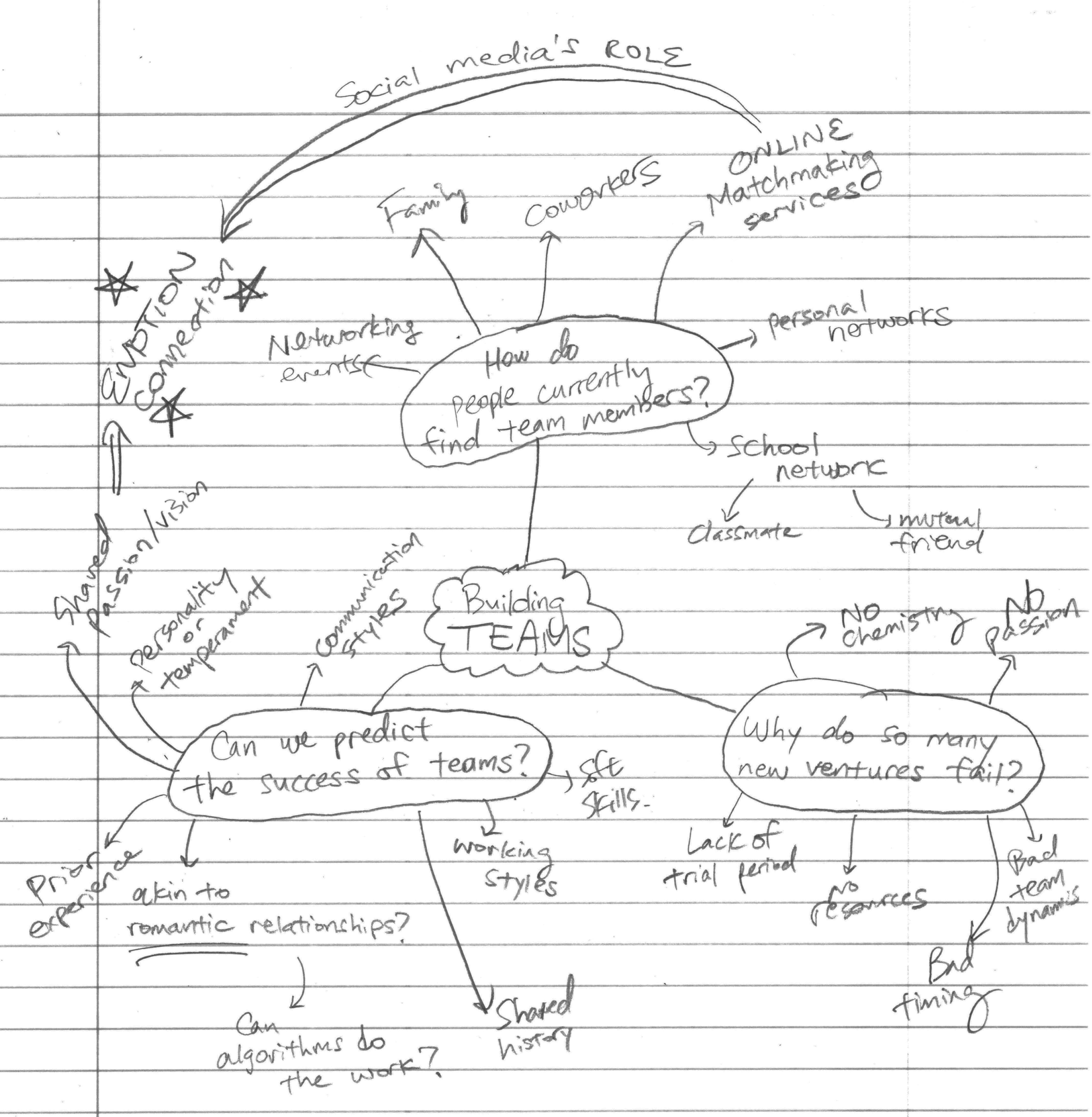 my mind map of initial thoughts regarding the team-building process