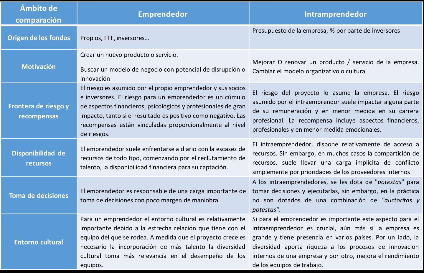 intraemprendedor_emprendedod.png
