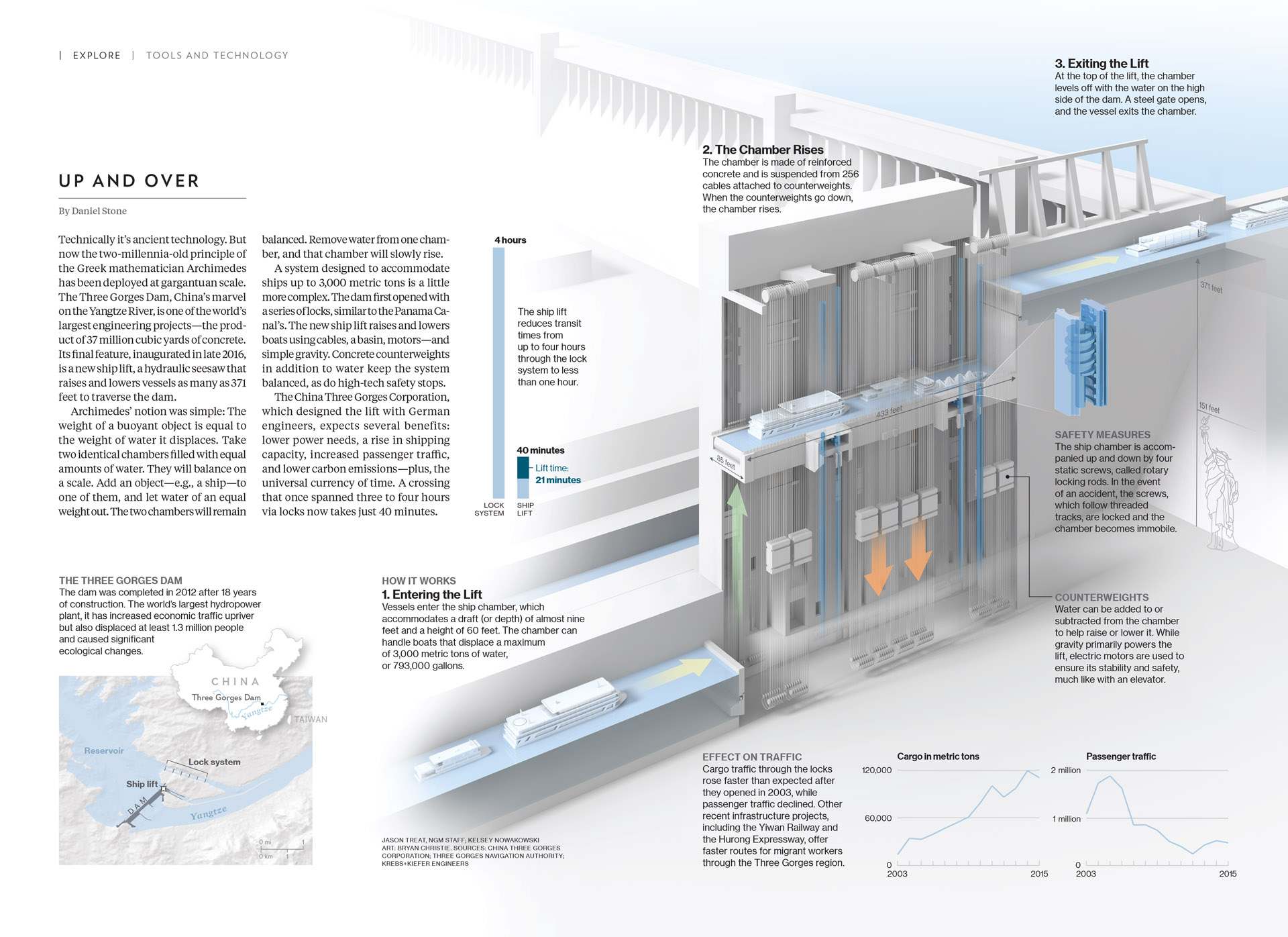 nat_geo_shiplift_grfx_page_layout.jpg