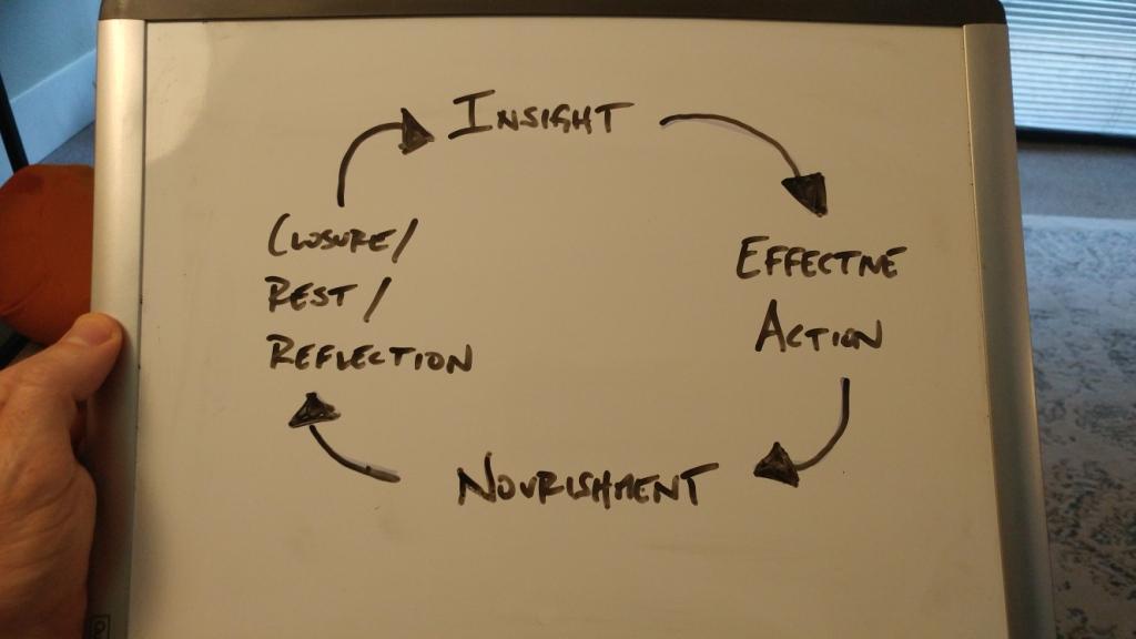 Sensitivity Cycle.jpg