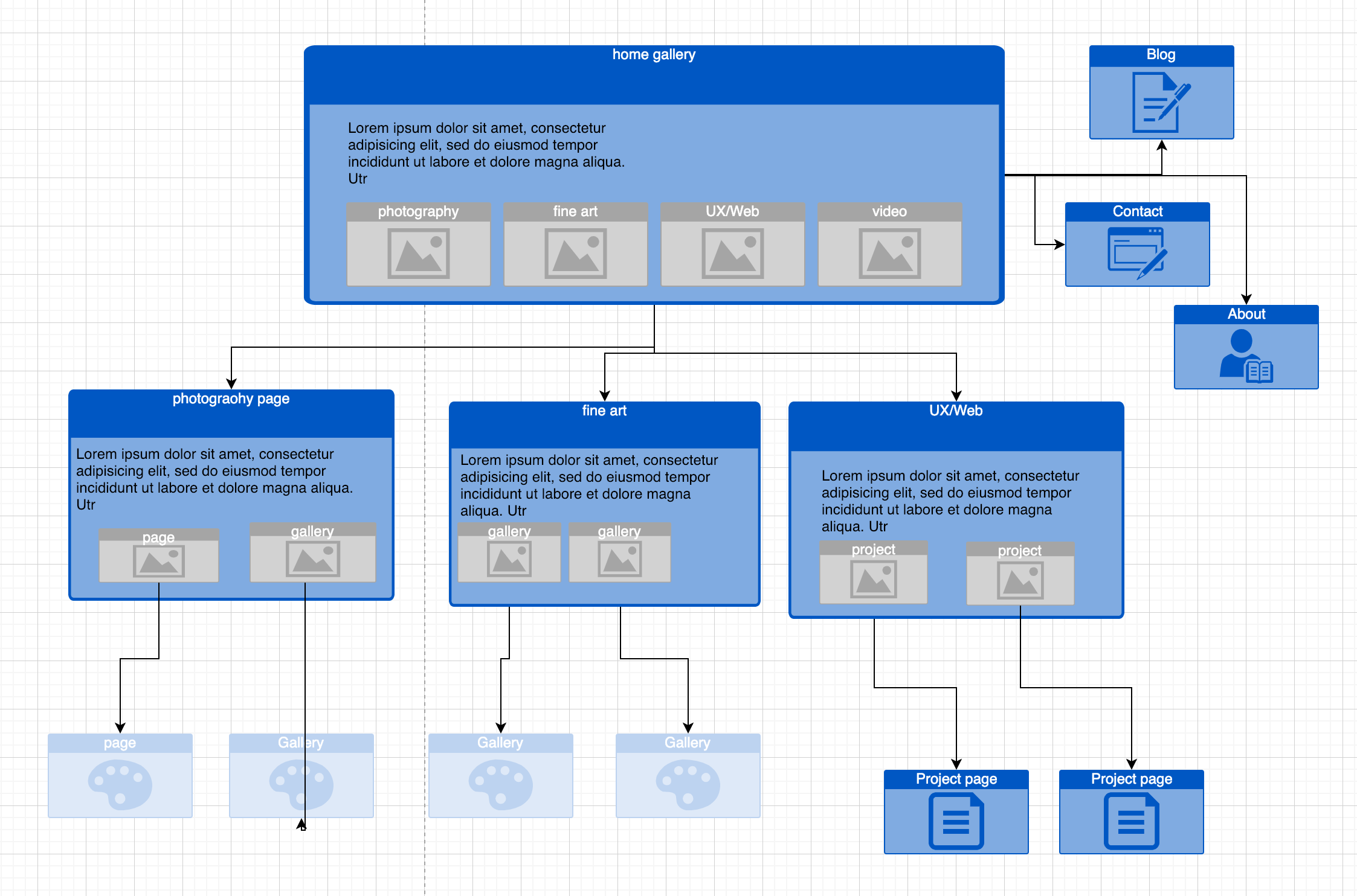 Site map for my new portfolio site. Nested galleries are not possible with Adobe Portfolio.