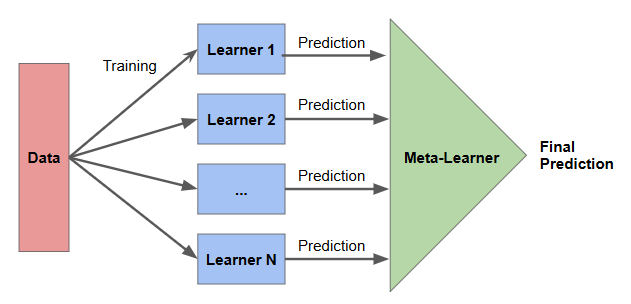 Stacking models: technique that combines multiple models via a meta-learner