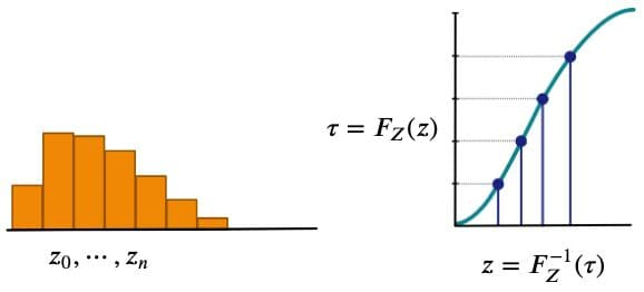 Categorical distribution representation (left) and cumulative density function (right)