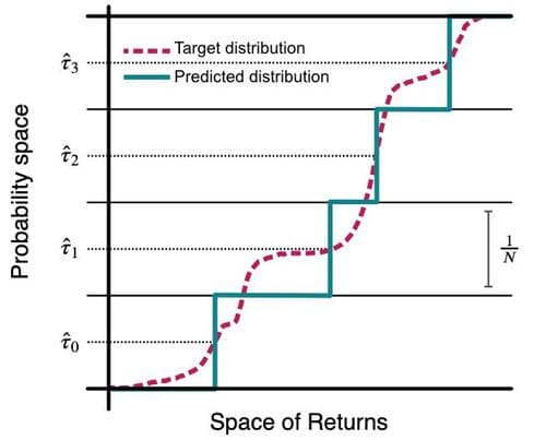 Cumulative distribution function (CDF) of the predicted and target distribution