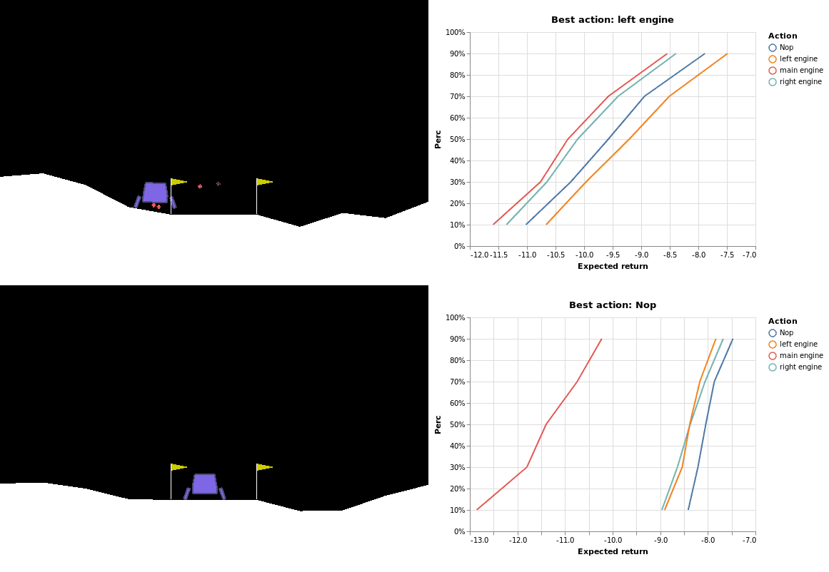 Learned distribution for each action in two different situations.