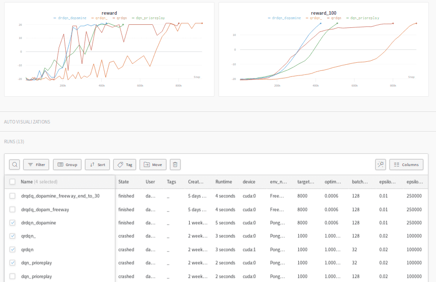 Screenshot of my wandb dashboard with the summary plotting and the hyperparameters