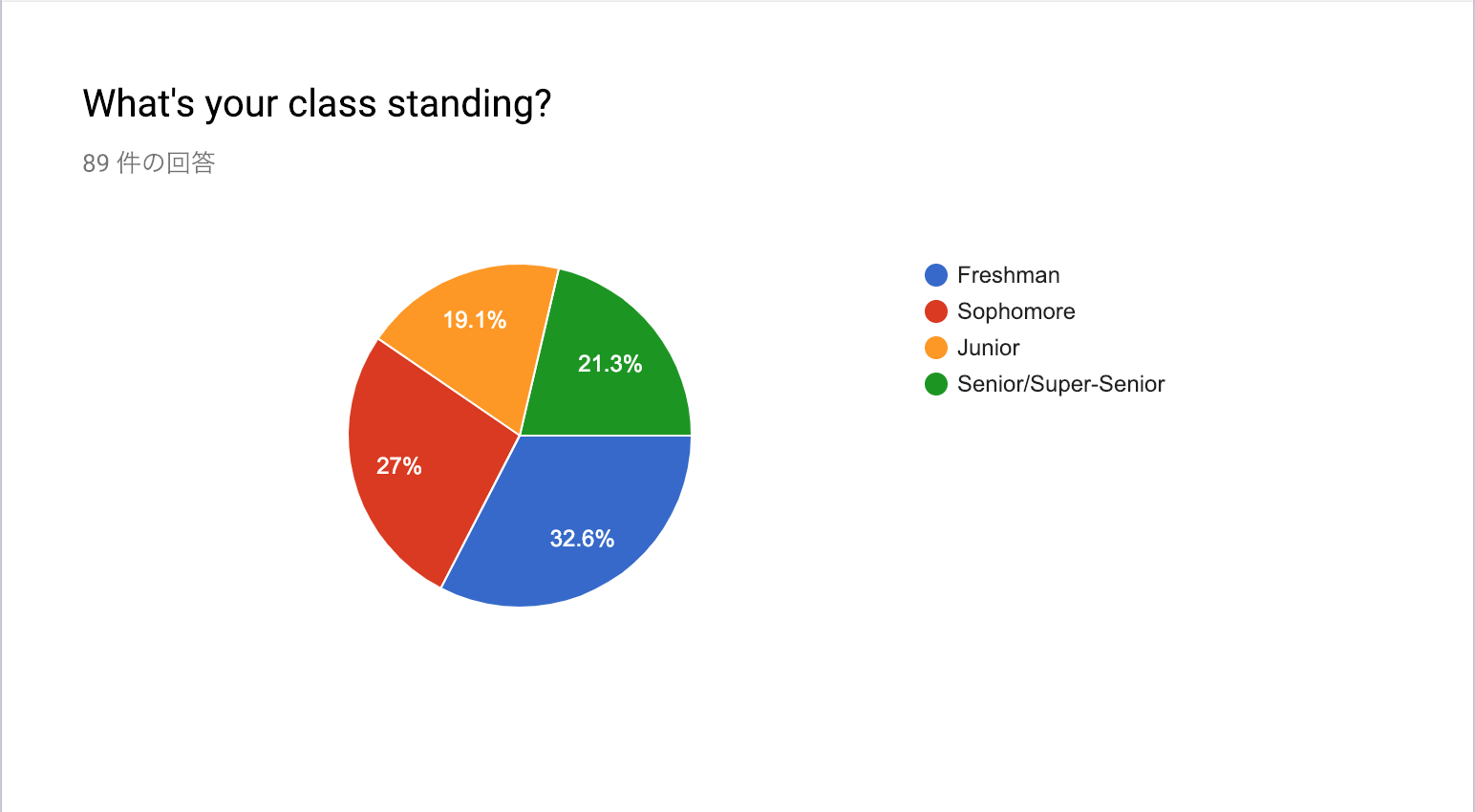 Even distribution across all class standings