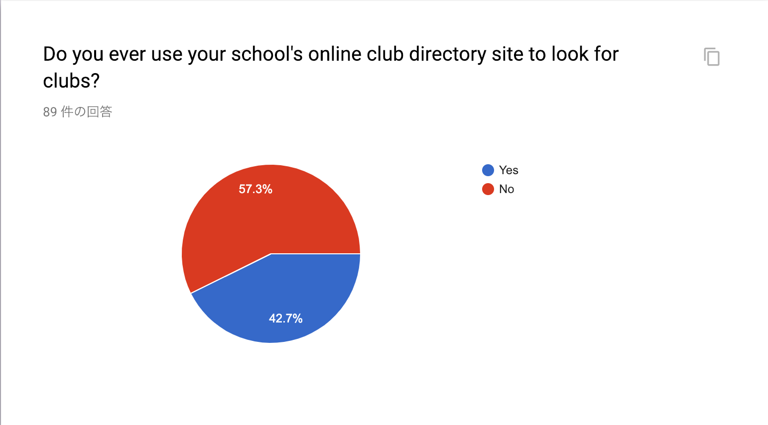 A good proportion of students have used the online RSO directory to look for RSOs to join