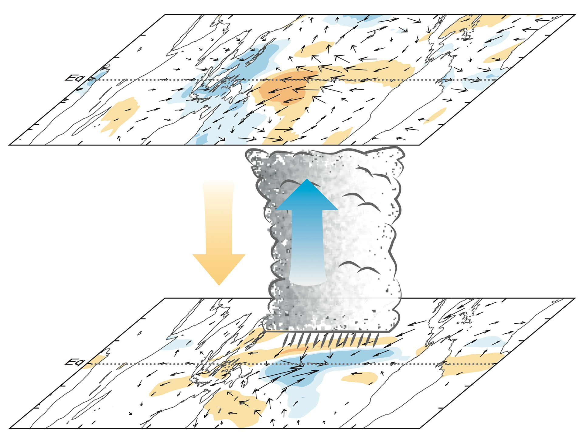 Schematic describing the upper and lower tropospheric structure of ENSO.