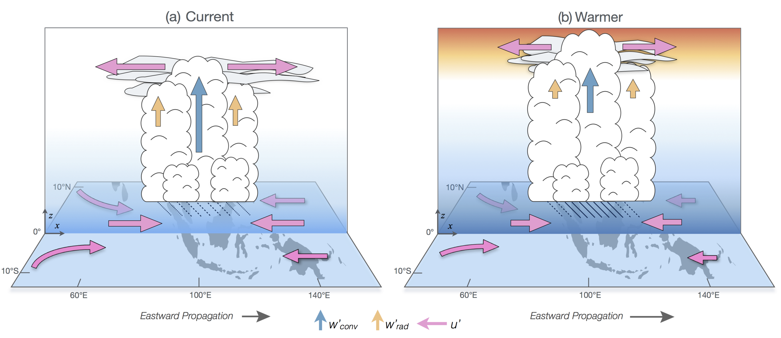schematic_v4_nature_climate_change3.png