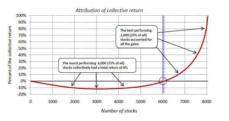 Total Lifetime Returns for Individual US Stocks