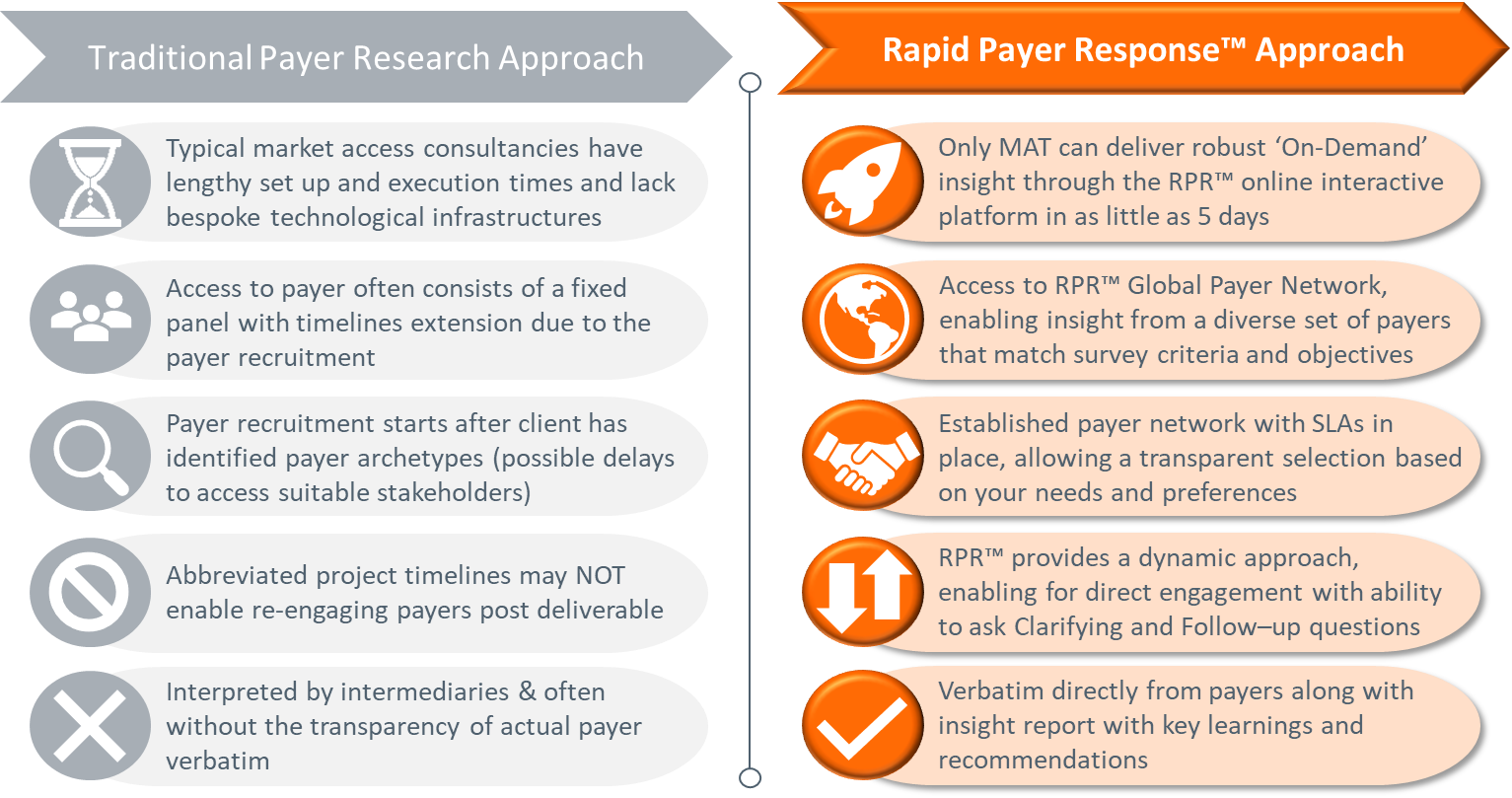 The RPR™ Approach    April 1, 2019   MAT is changing how global payer inisght is secured by delivering feedback in as little as 5 days!  […]