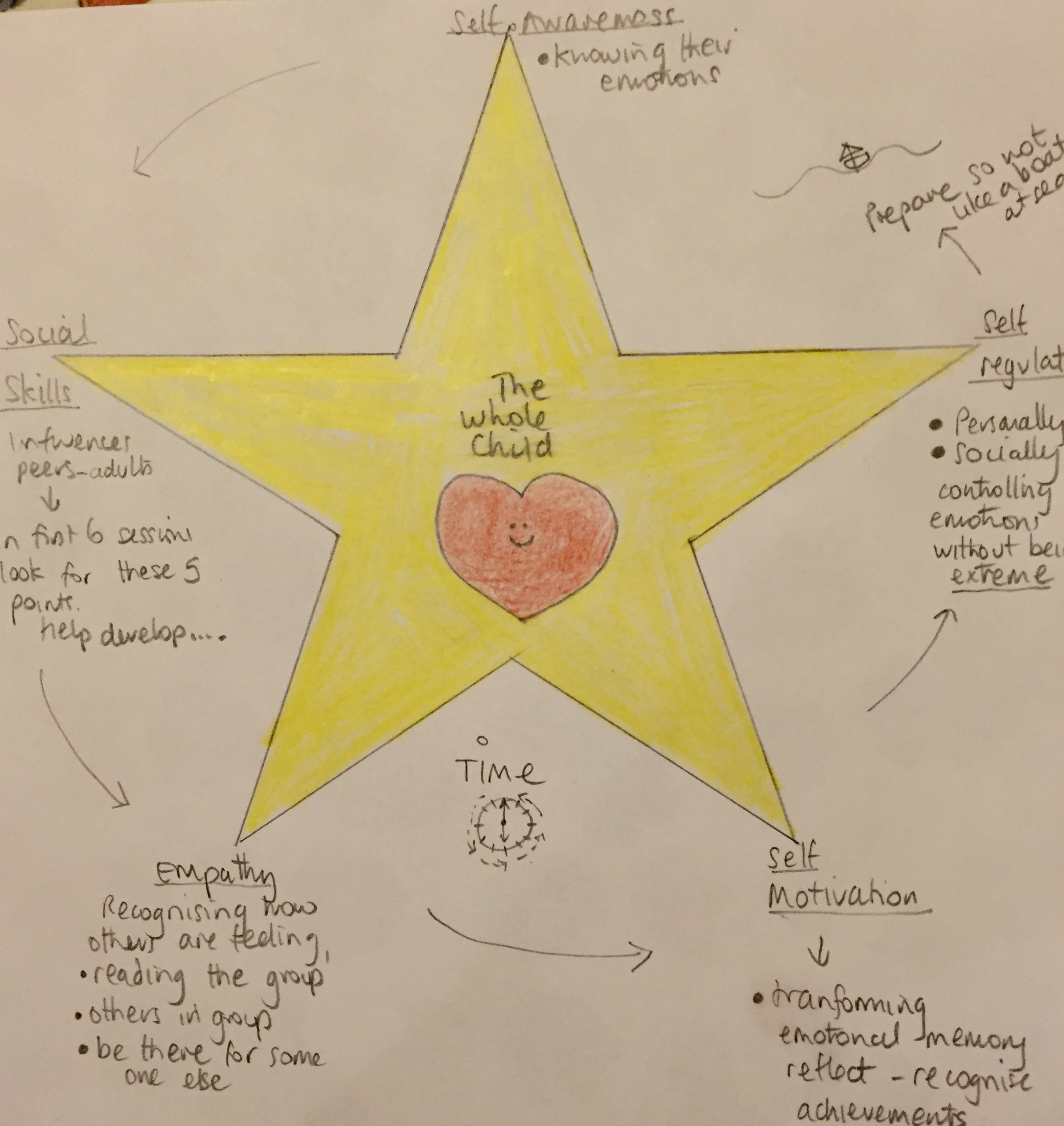 Forest School star - emotional intelligence