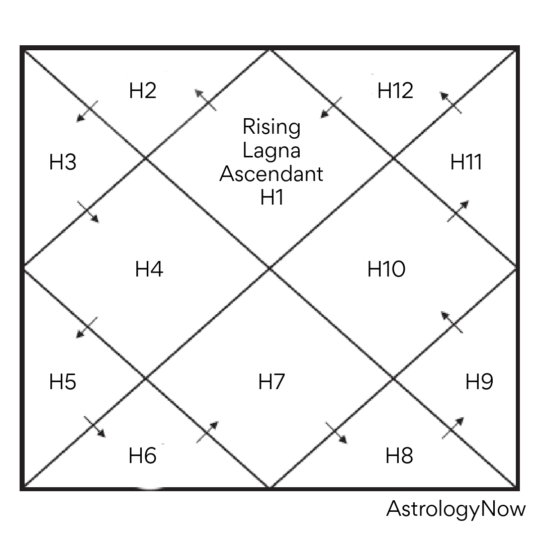 North Indian Chart — AstrologyNow