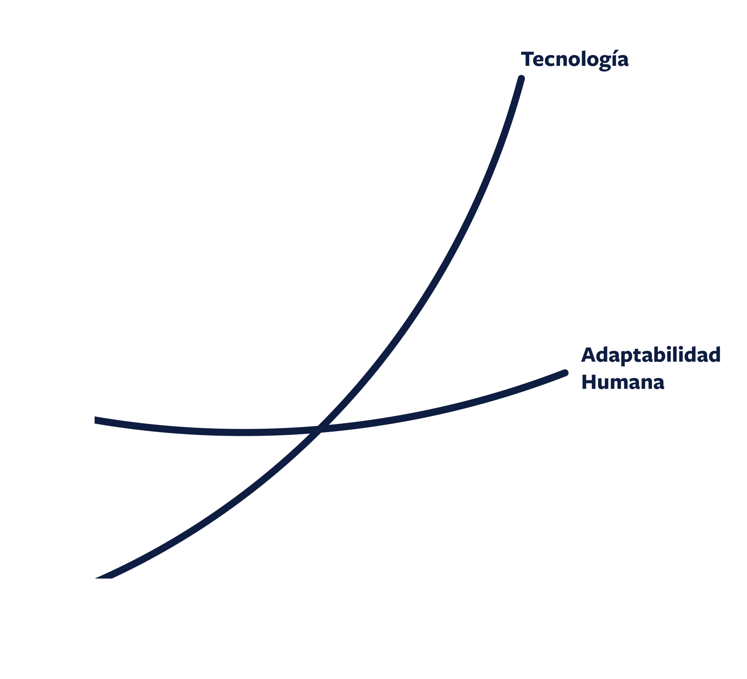 Moore's Law  is the observation that the number of transistors in a dense integrated circuit doubles about every two years