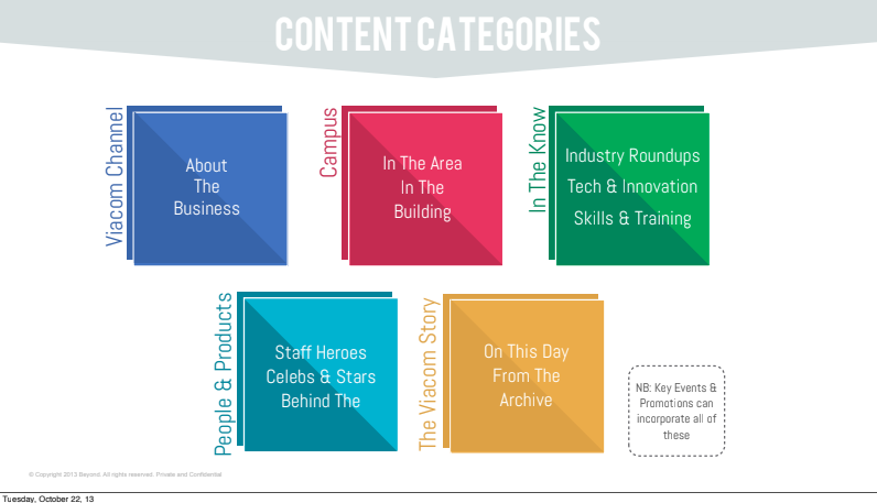 Content strands, themes and formats: part of the team's content strategy