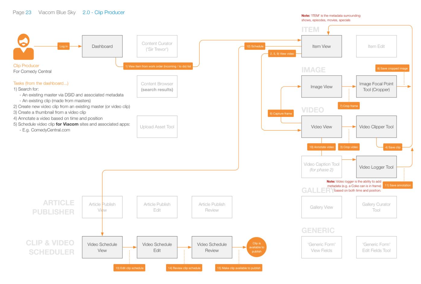 Clip Creator task flow
