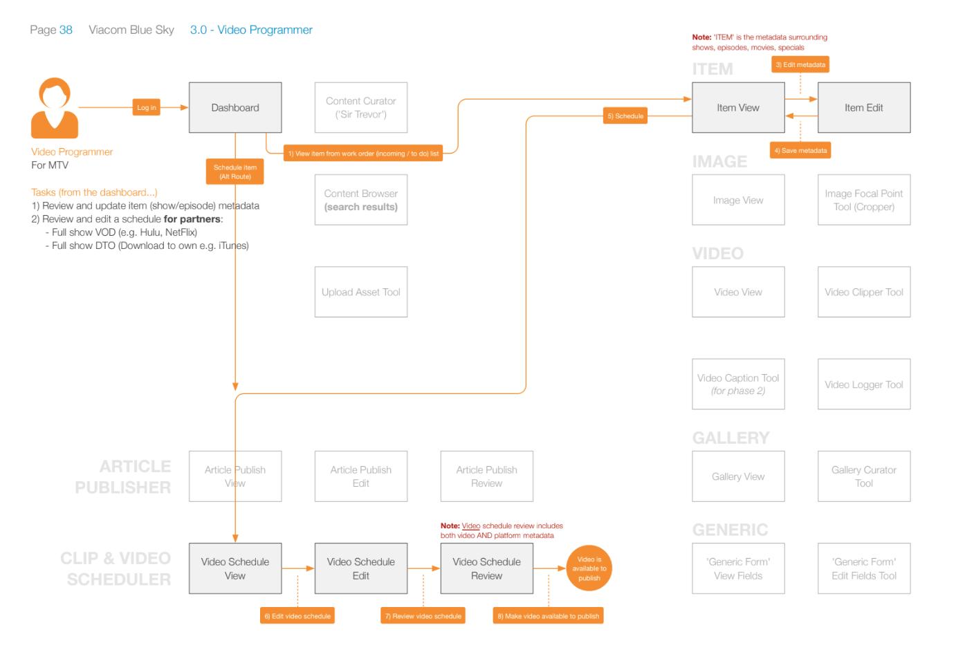Show Scheduler task flow
