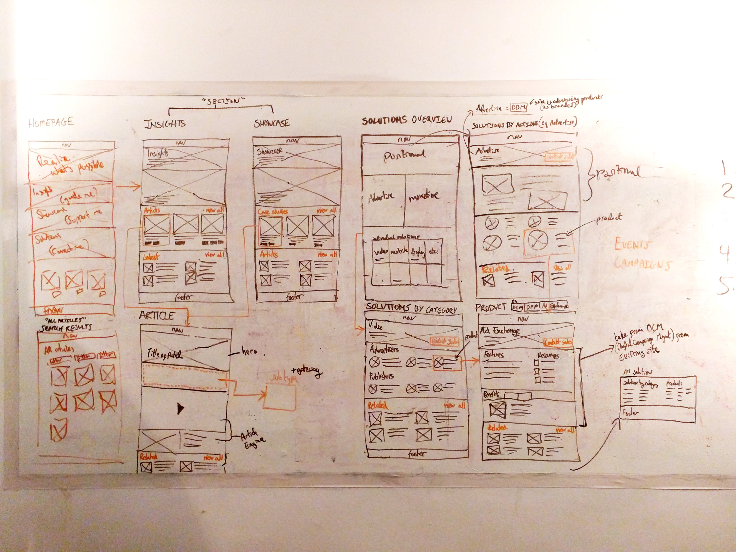 High-level wireframes - site-wide