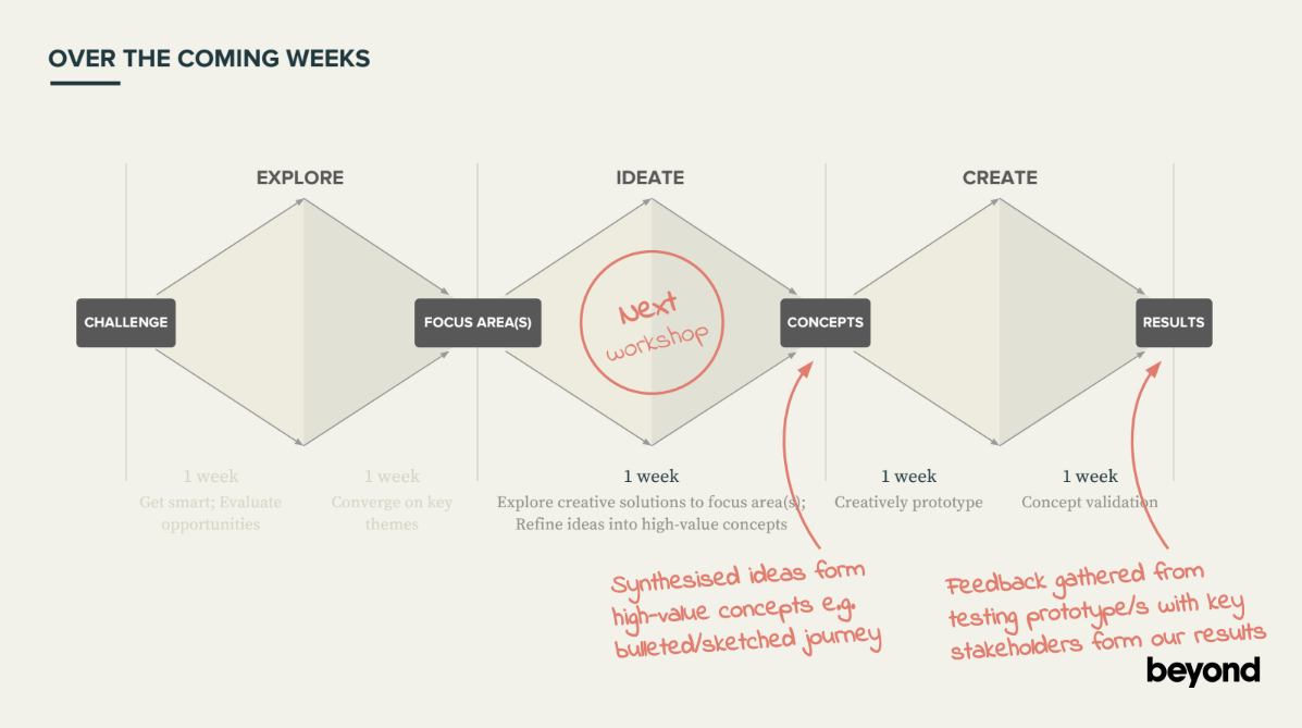 The innovation methodology I had created. This was used for the workshops and the hackathon.