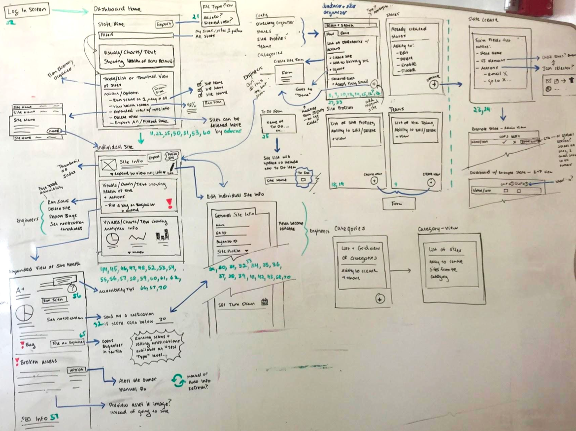 Wireframes ready for prototyping