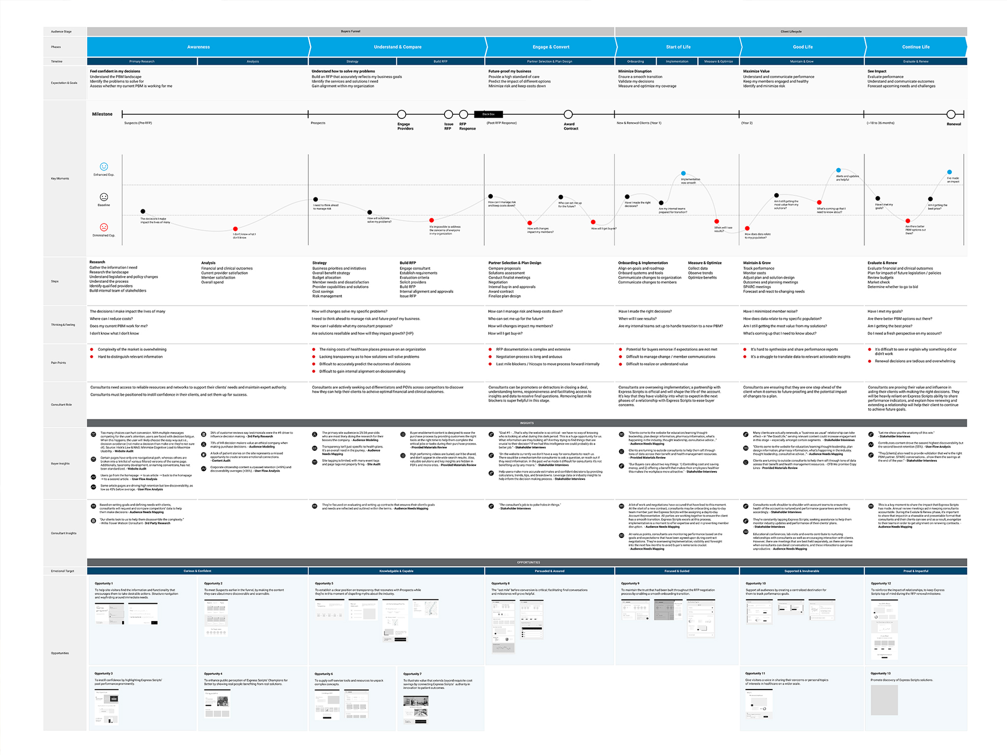 The final Express Scripts Buyer Experience Map