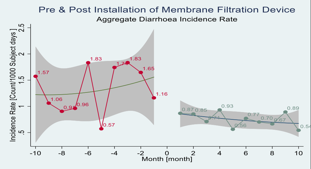 Incidence rate of diarrhea before and after implementation of a membrane filtration device (NUF 500, NuFiltration) in communities in Ghana.