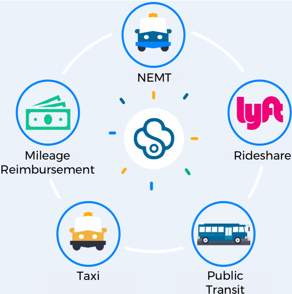 transport network sourcing and management - We source transportation providers that have the capacity to fulfill a program's demand while adhering to all service levels, including leveraging our national partnership with Lyft. We also proactively manage compliance, professionalism, and technology adoption matters for all transportation providers.