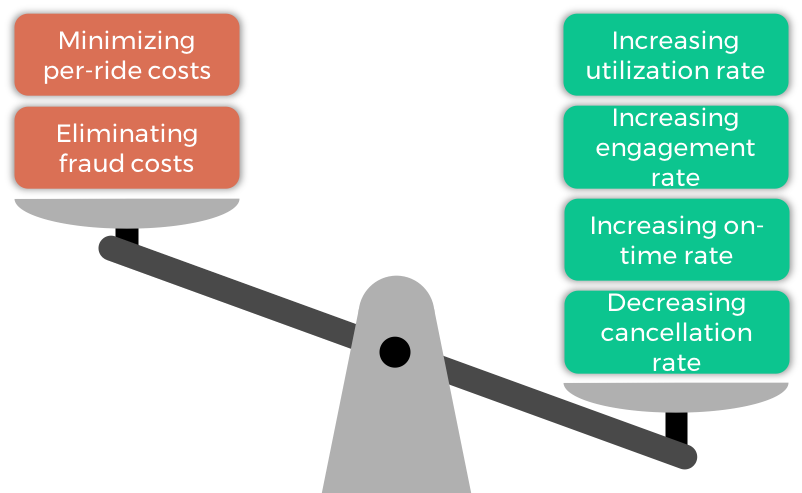 Figure 1. A healthy return on investment is one that minimizes costs while simultaneously maximizing benefits. For transportation, benefits are primarily measured by observing metrics around access to transportation, which are directly tied to overall population health outcomes.