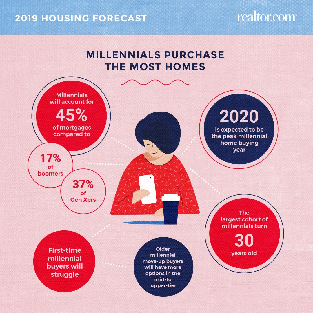 RDC-2019-housing-forecast-millennials.jpg