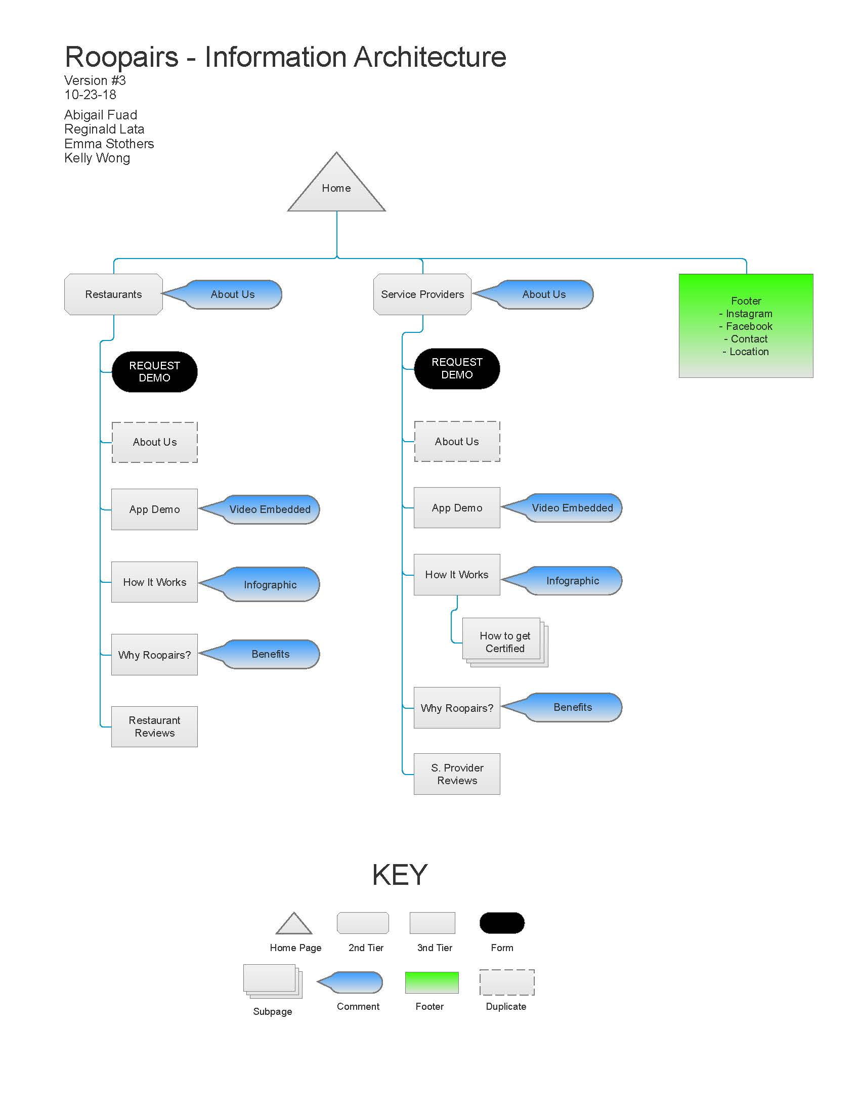 Roopairs - Info Architecture.jpg