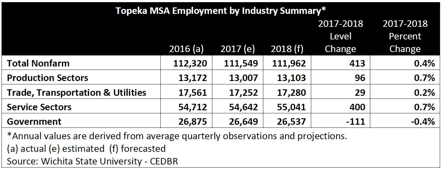 Topeka MSA Employment by Industry