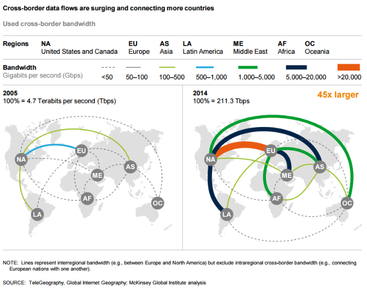 Cross Border data flows.PNG