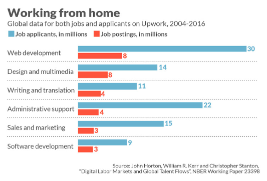 These talented workers stay in their country and telecommute to jobs in the U.S. — and earn far less than an American