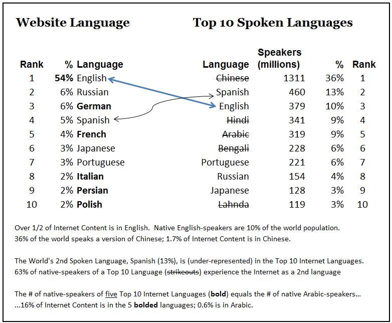 Languages.JPG