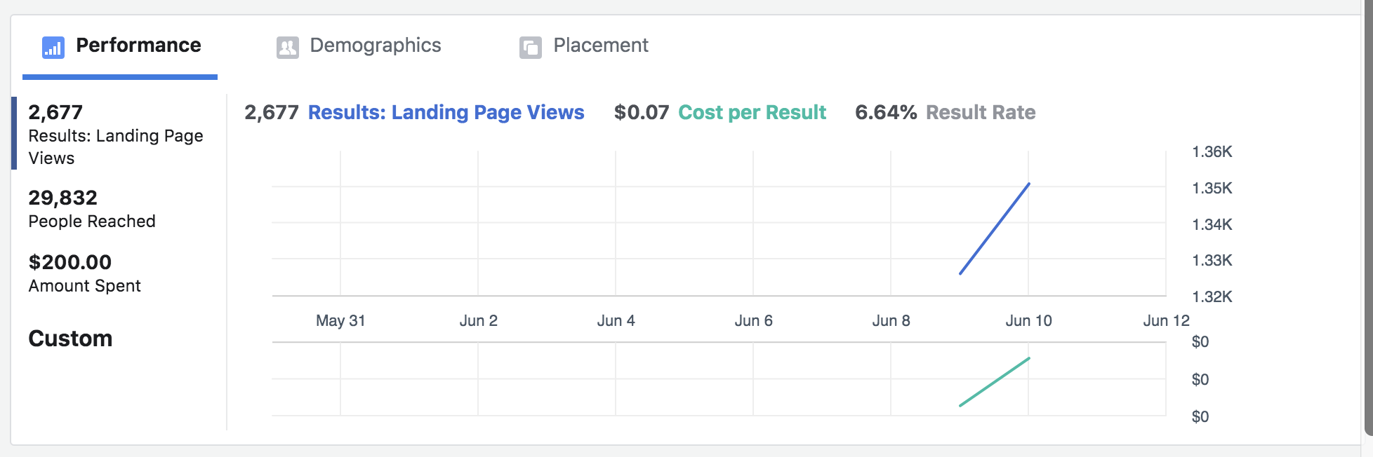 Results from a one-day ad with a $200.00 lifetime budget