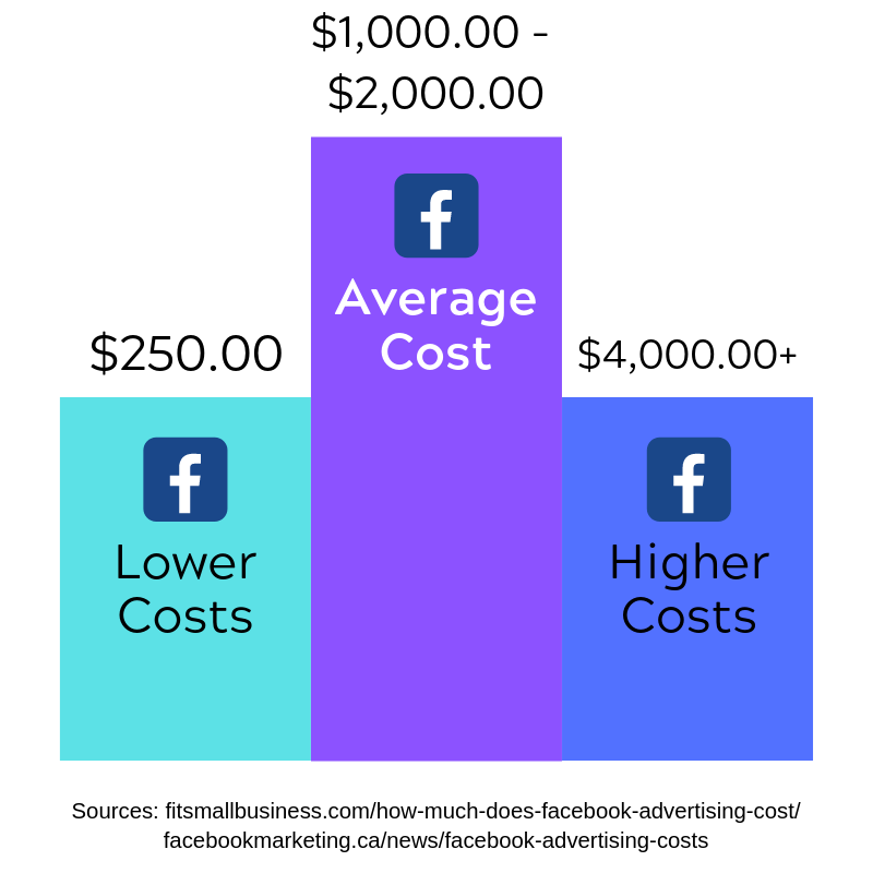 average costs.png