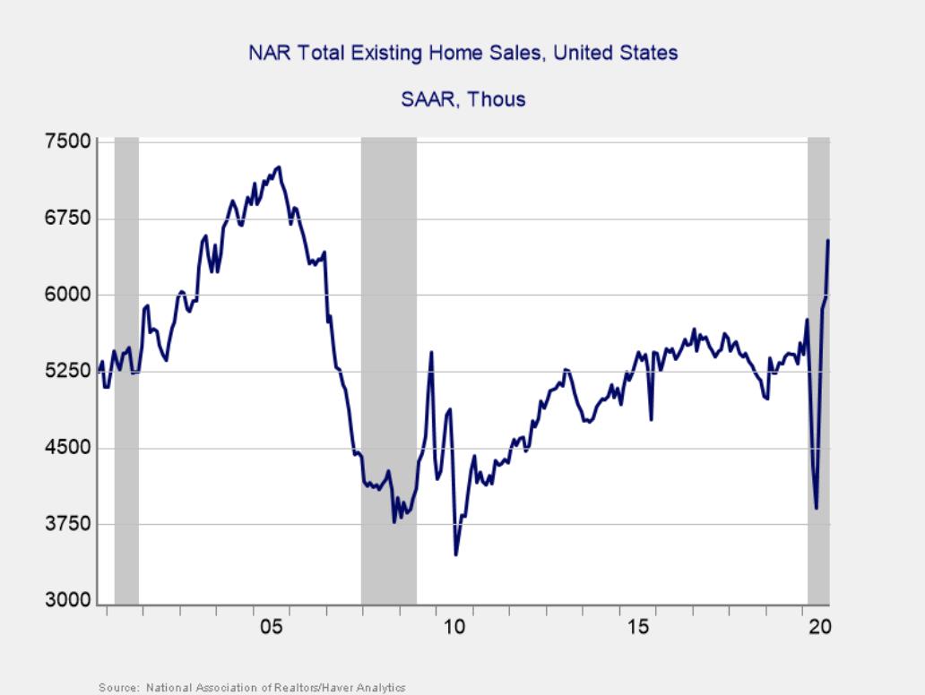 Figure 1. Existing Home Sales, September 2000–Present