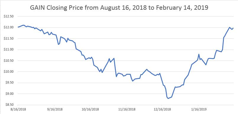 GAIN closing price.JPG