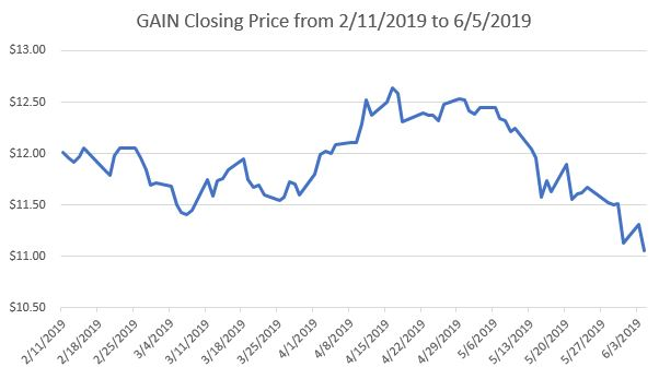 GAIN Closing Price.JPG
