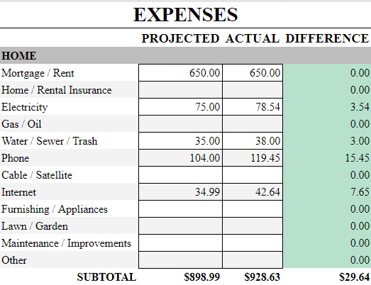 Analyzing this data shows our expenses were $29.64 more than we expected.