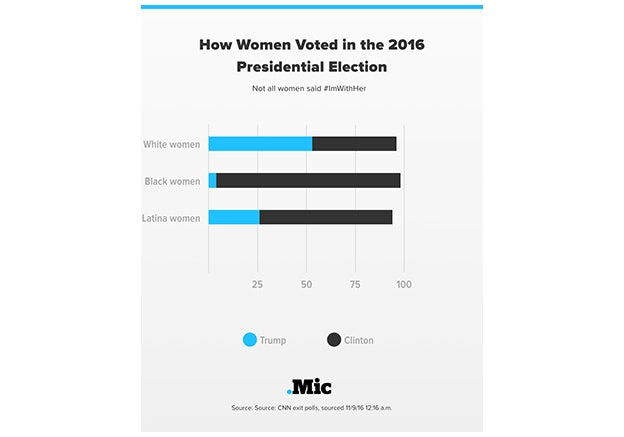 Dear White Women - We need to step up after the travesty of 2016.