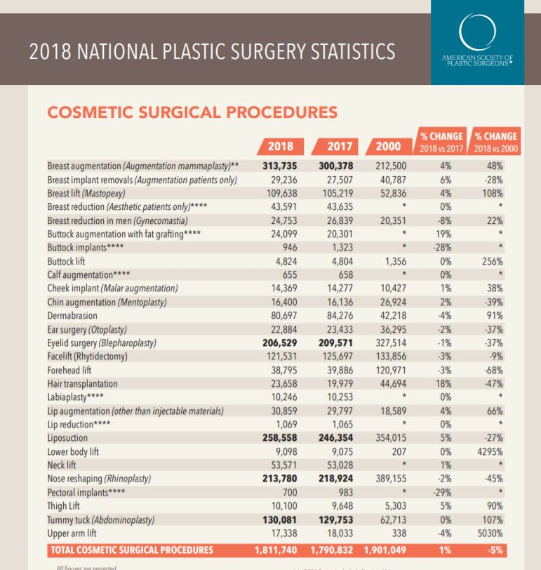 An annual report from the American Plastic Surgeons Website